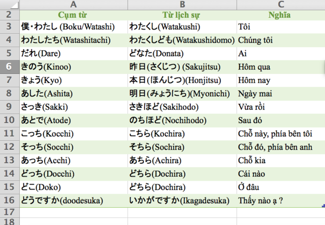 Từ lịch sự trong tiếng Nhật